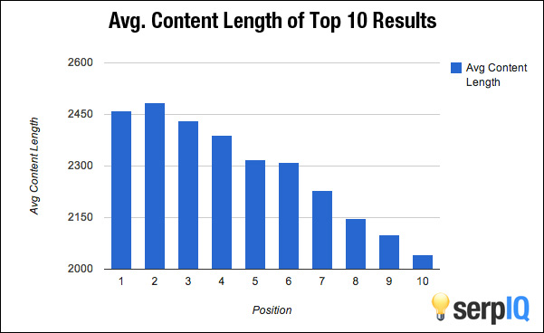 Content length of top 10 results in SERPs