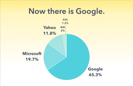 search market share pie chart