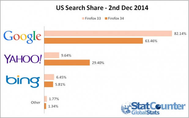 US Search Share Graph