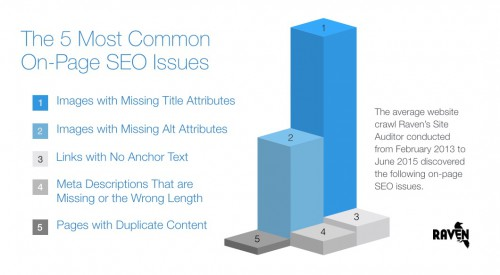 5 Most Common On-Page SEO Issues