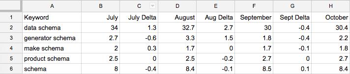rankings data in spreadsheet