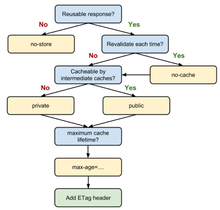 caching header flow chart of which header to add in particular scenarios