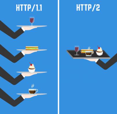 http2 versus http 1.1 visual