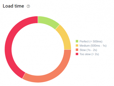 oncrawl load time pie chart visualization