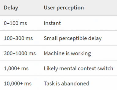 delay time in ms and user/human perception of that delay