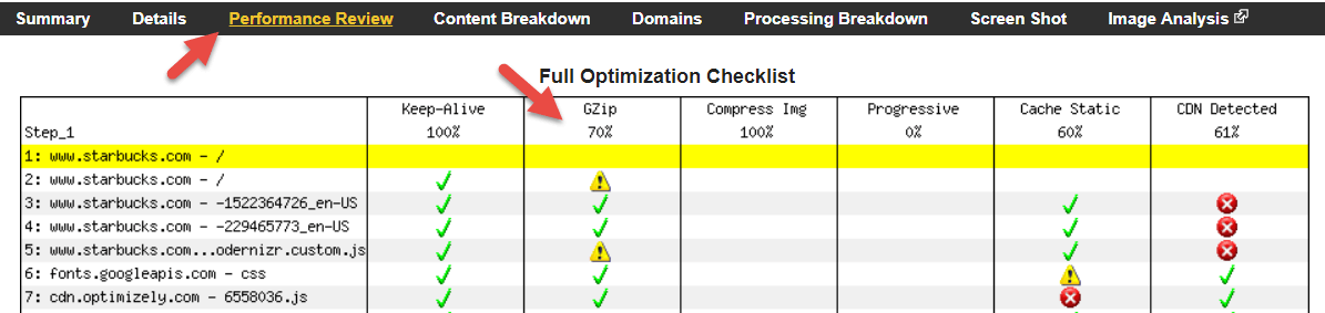 webpagetest performance review gzip compression test