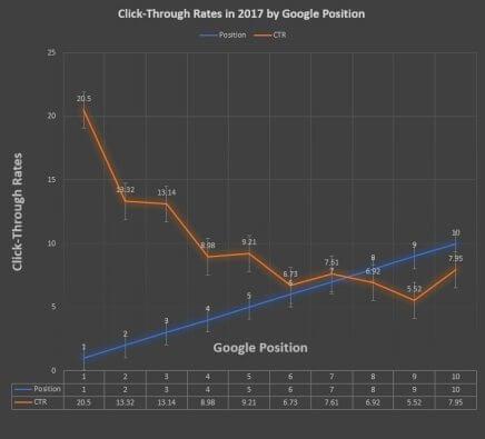 Google Click Through Rates Ranking Position