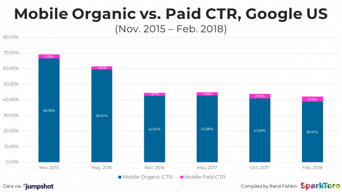 Organic click through rate for mobile comparison