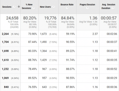 Tracking Site Metrics with Google Analytics