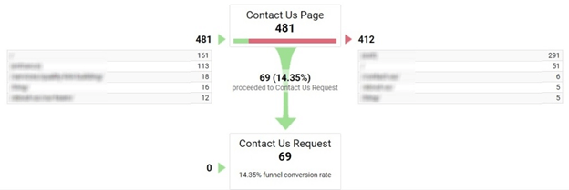 Tracking Conversion Metrics with Google Analytics Goals