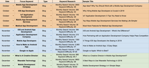 Directive Content Calendar for Content Marketing Straegy