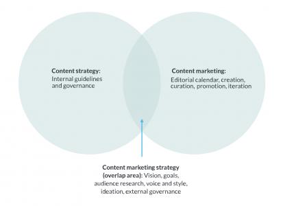 Content Marketing Strategy Venn Diagram