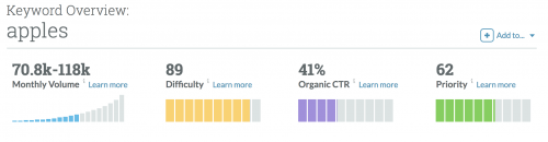 Screenshot showing keyword difficulty for apples on Moz