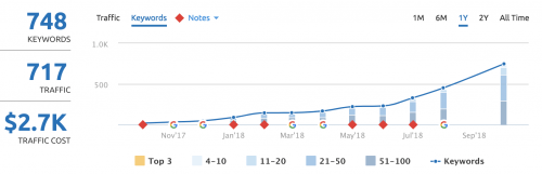 SEMrush screenshot showing the benefits of a content marketing strategy.