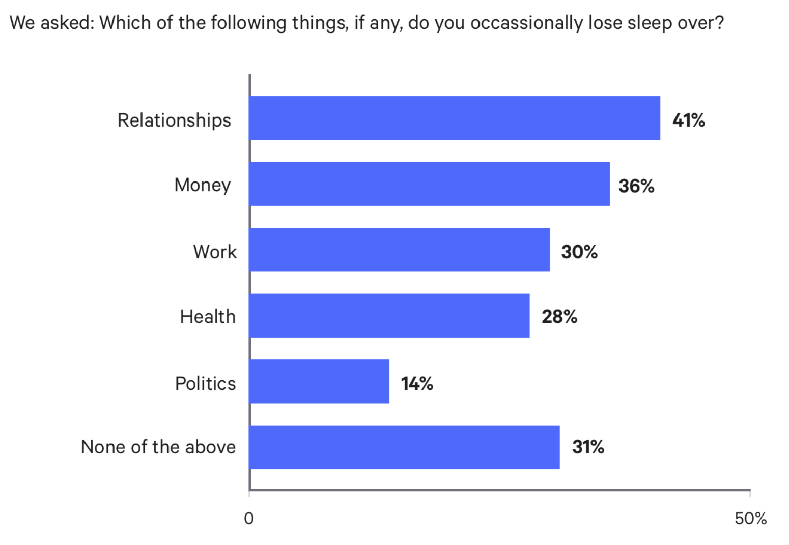 Why do People Lose Sleep Graphic