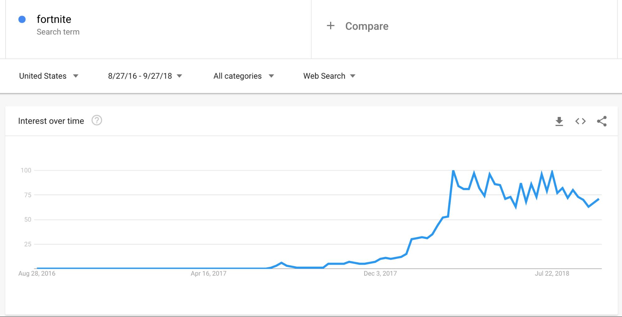 Fortnite Popularity Graph