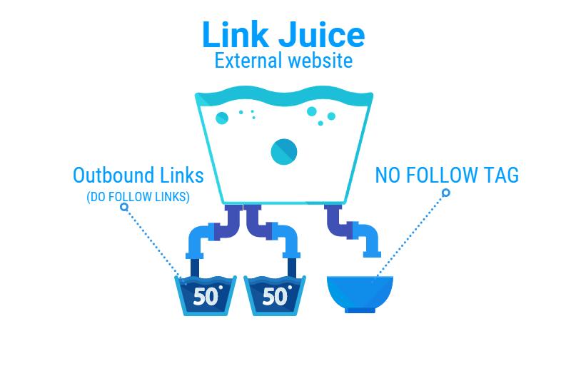 Link Juice