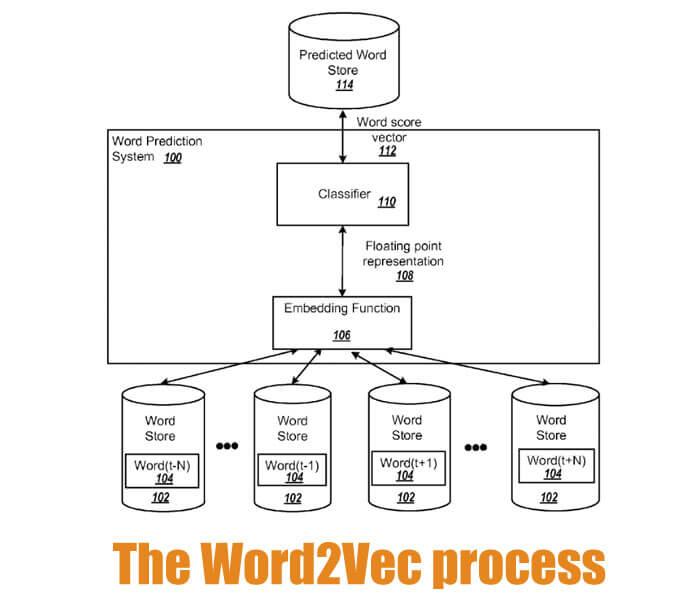 Google-W2V2