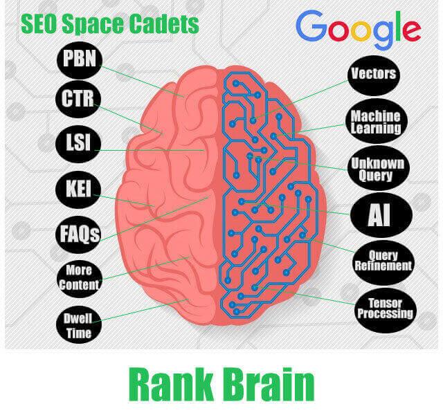 RankBrain Infographic