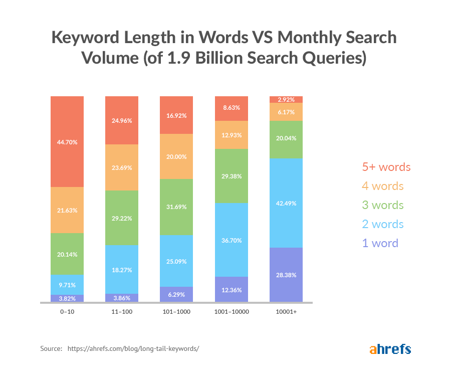 long-tail-keywords-word-length