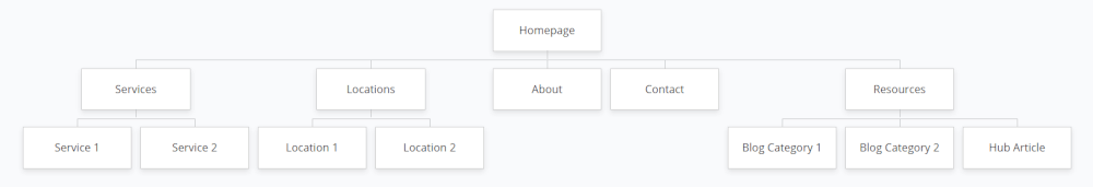 Make a Roofing Keyword Map