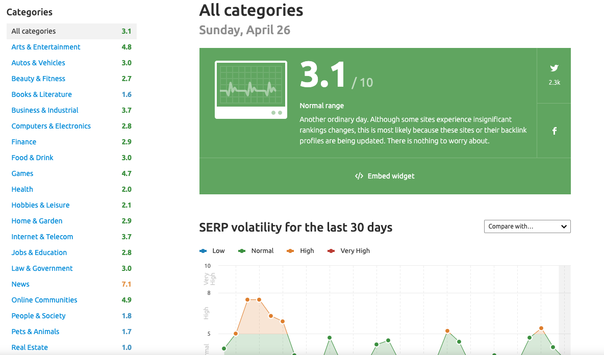 SEMrush: SERP volatility for the last 30 days