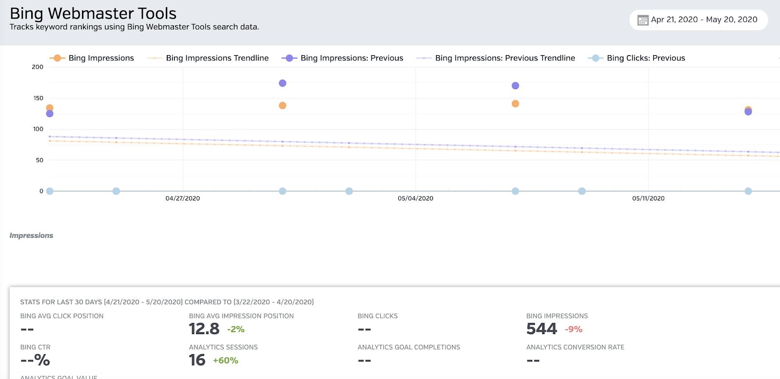 Bing Webmaster Tools: Click position, Impressions, Trends, etc.