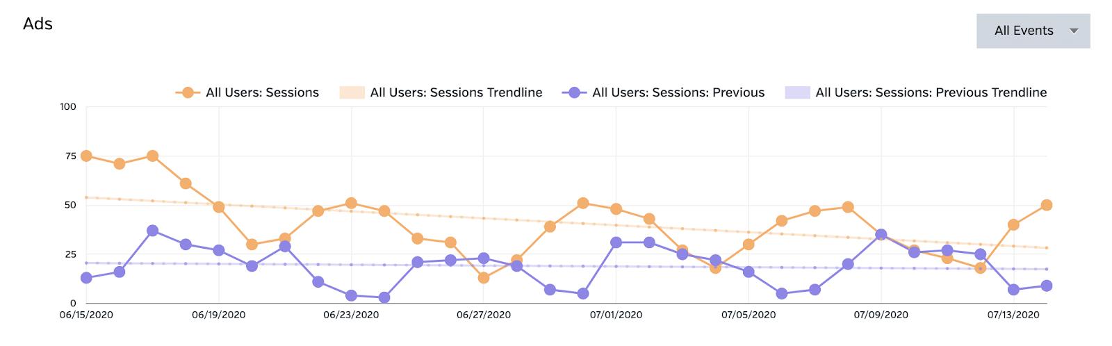 Google ads PPC analytics