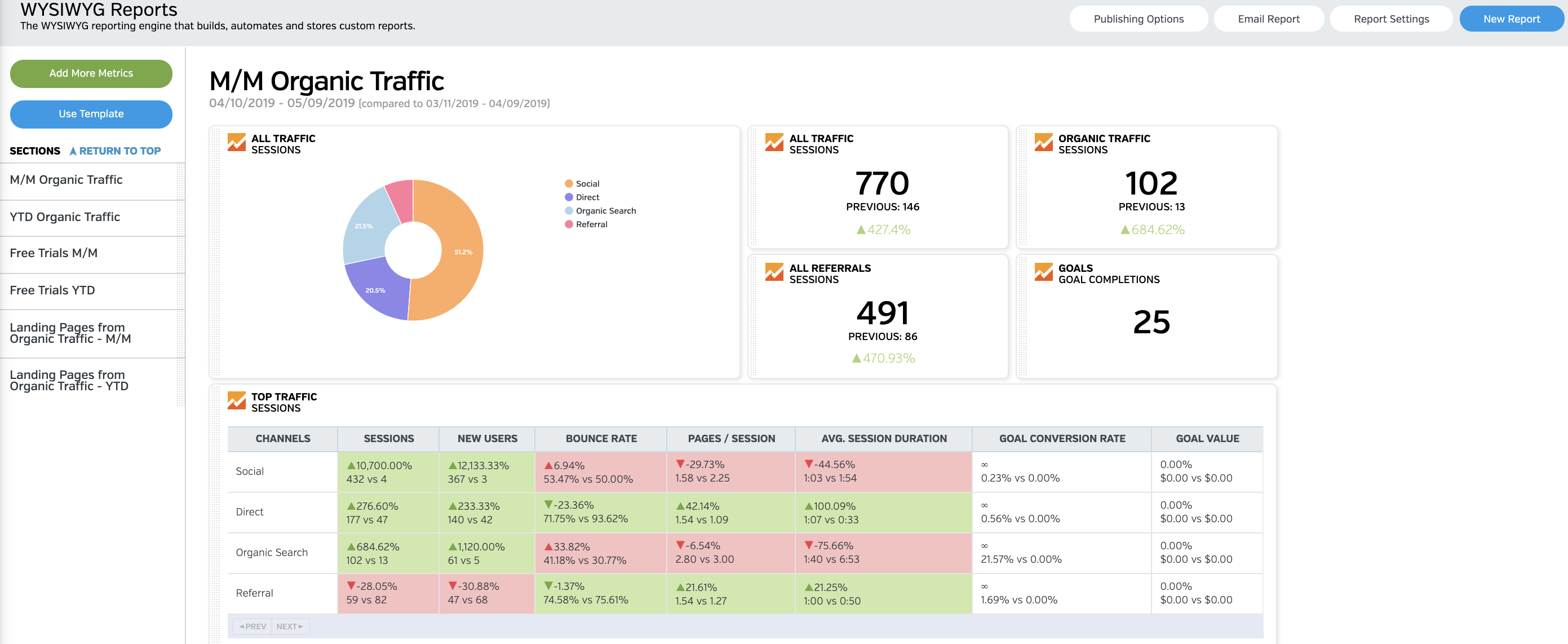 Marketing Report Dashboard