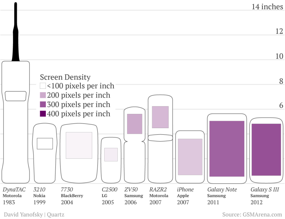 evolution of mobile phone screens